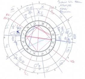 Ascendant astrologique : pourquoi est-il important ?